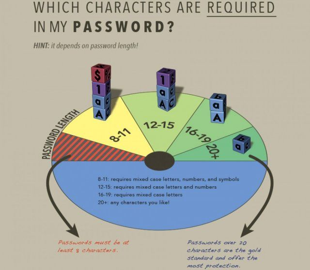 Stanford Password Policy Requirements